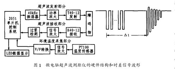采用脉冲回波法的微电脑超声测距仪的原理及设计方案