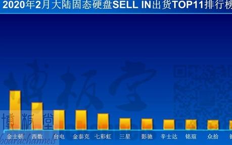 金士頓SSD市場穩居第一 領先西數和三星