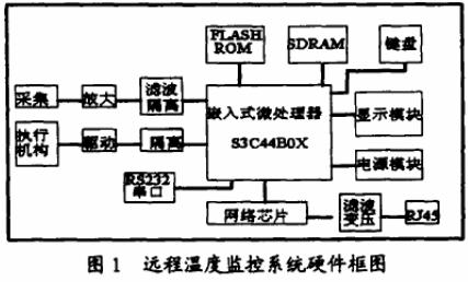 基于s3c44b0微處理器和rtl8019as芯...