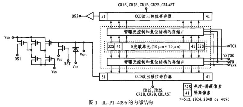 高速線陣CCD IL-P1-4096的主要特點、引腳功能和應用分析
