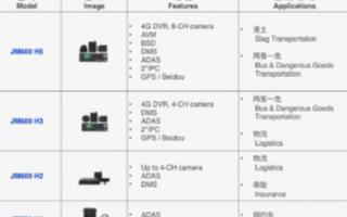 极目智能聚焦L1~L2+智能驾驶方案落地,助力汽...