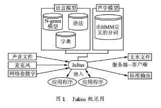 基于JuliUS语音识别引擎实现机器人孤立词语音...