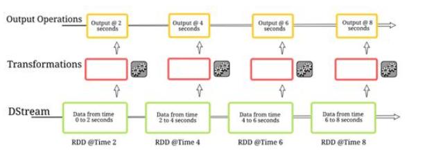 流數據是一個在機器學習領域蓬勃發展的概念