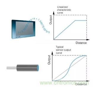 如何提高电感式传感器的分辨率