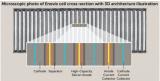Enovix融资4500万美元生产3D硅锂离子电...