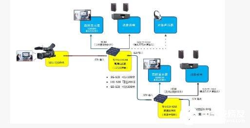 HD-SDI轉HDMI轉換器工作原理及使用方法