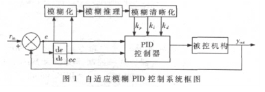 采用自適應模糊PID控制器實現提高智能車系統的適...