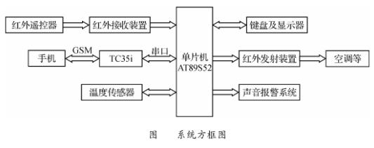 基于GSM模塊TC35i、單片機和溫度傳感器實現家居環境監控系統的設計