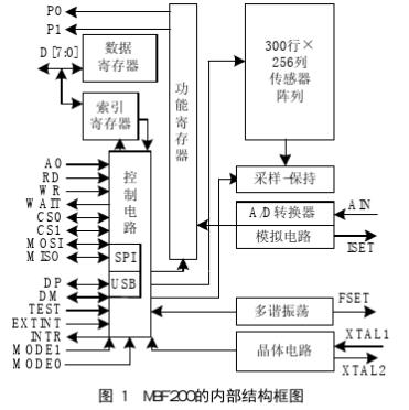 利用電容式固體指紋采集傳感器MBF200實現指紋...
