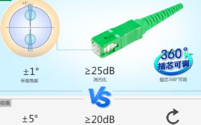 什么是保偏光纖連接器,它的作用是什么