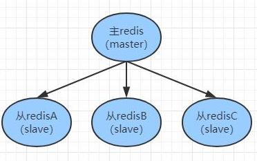 详解Redis主从复制和哨兵机制