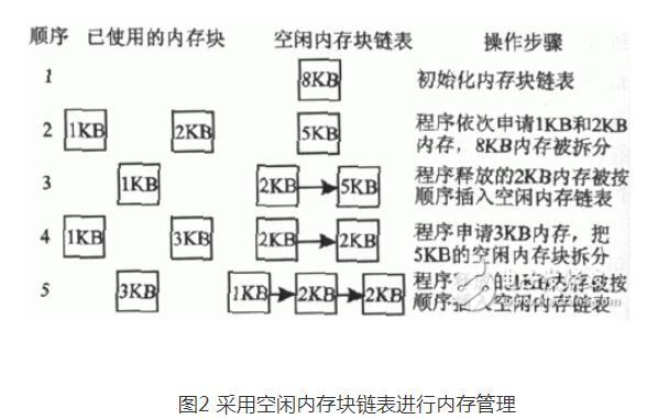 freertos中文手册(概念_功能和特点_原理实现)