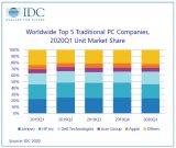 今年一季度全球PC市场明显下滑 联想占据榜首