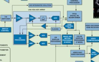 ADI醫療超聲系統解決方案推動實現一流的臨床成像設備的應用發展