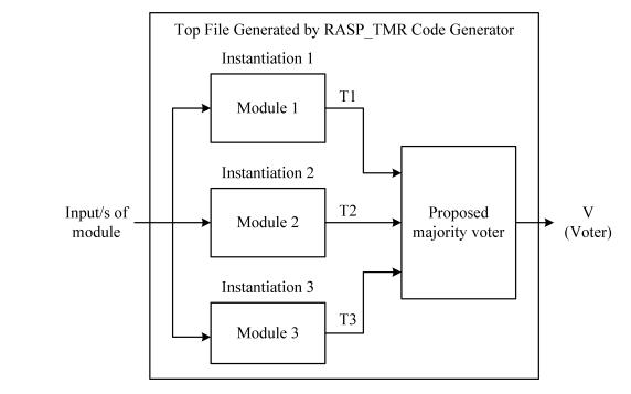 用于實現和評估TMR方法的自動快速可綜合Verilog代碼生成器工具介紹