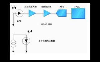 基于ADC技术实现汽车激光探测与测距系统的设计
