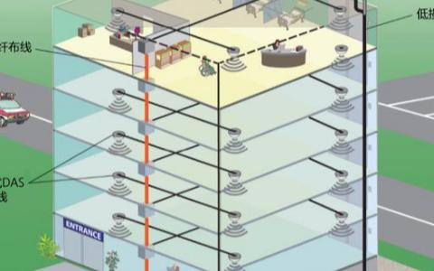 網絡應用中的低損耗同軸線纜的知識詳解