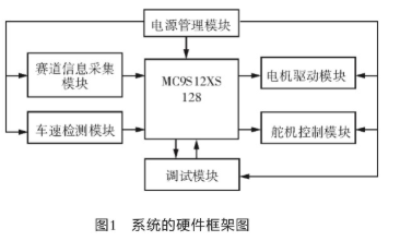 基于MC9S12xS128单片机和传感器技术实现智能车系统的设计