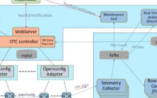 诺基亚研发开放光网络SDN控制器,可适用于运营商...
