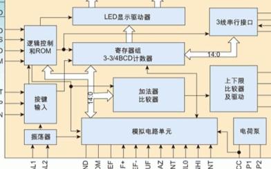 单片智能控制芯片GC7645的功能特点、原理及应...