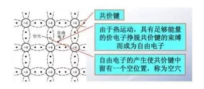 半导体器件内部的工作原理(动画讲解)