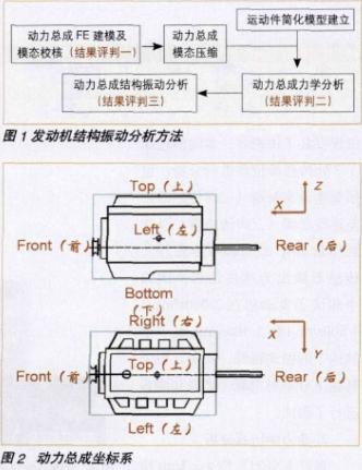 基于多体动力学对发动机结构振动进行评判和结构优化