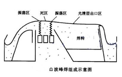 波峰焊的两种波形的特点及适用范围分析