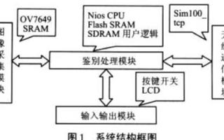 基于傳統嵌入式技術和FPGA技術實現掌紋鑒別系統...