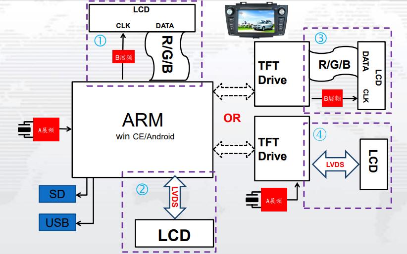 展頻技術及其應用的詳細資料說明