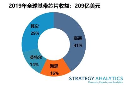 2019年全球蜂窩基帶處理器市場高通以41%的收益份額領先