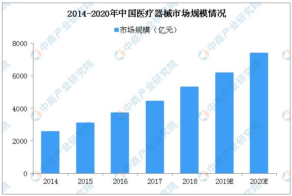 中國醫療設備行業市場的發展規模情況分析