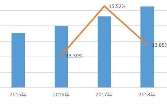 模拟芯片行业技术发展情况及市场前景分析预测