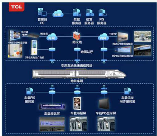 TCL在智慧交通上的態度是怎樣的