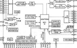 基于ADμC7024微处理器在医疗脉搏血氧计中的...
