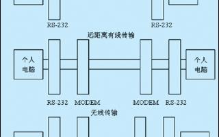 基于DB25連接器實現和PC機的全雙工異步串行通信的軟硬件設計