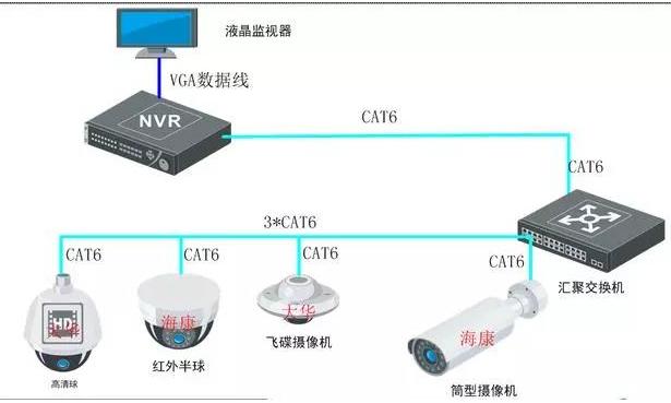 如何进行监控系统组网