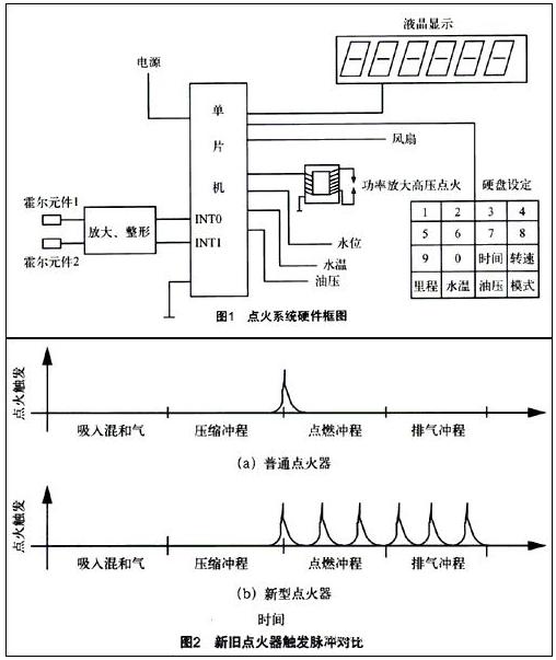 基于單片機控制的發動機點火系統設計