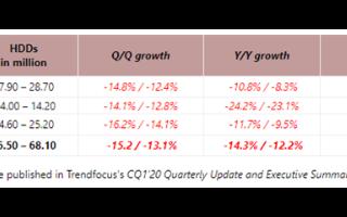 2020 Q1季度全球机械硬盘出货量同比下滑14%,东芝跌幅可能高达24%