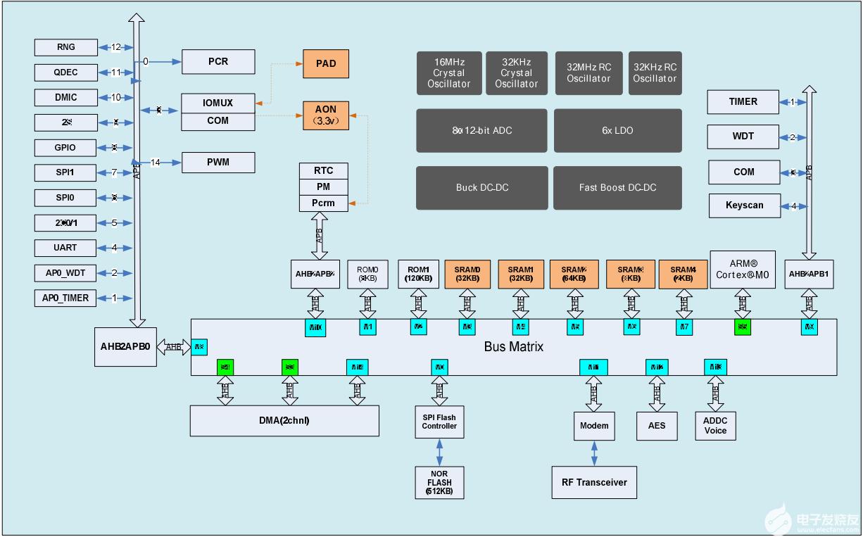 超低功耗蓝牙5.0芯片PHY6202替代NRF51822/NRF51802/NRF52832