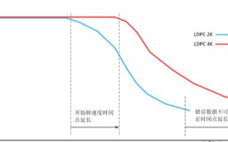 联芸科技发布新Agile ECC操你啦日日操,提升QLC闪充性能和使用寿命
