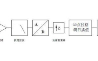 LMS QTV的结构原理及使用其对发动机曲轴的扭...