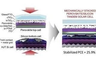 一种高效的太阳能电池理想串联体,石墨烯-钙钛矿-硅