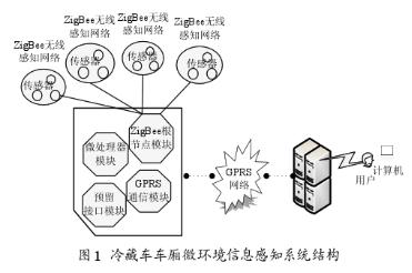 基于ZigBee无线网络技术实现冷藏运输车信息采集系统的设计
