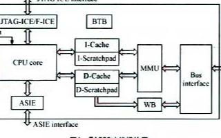 基于FIE8100 SoC平臺實現Linux軟件開發套件的設計