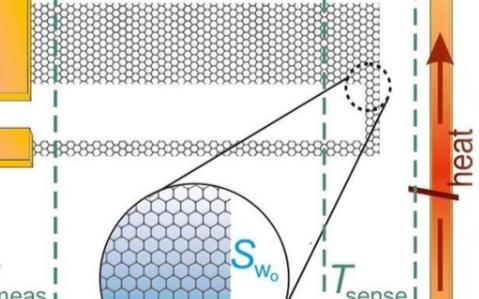 研究人员最新制造出微型自供电温度传感器