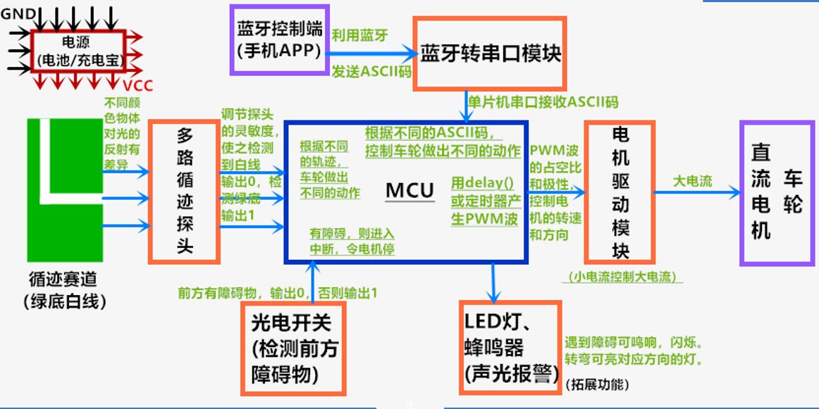 机器人单片机控制三大模块的方法的详细说明