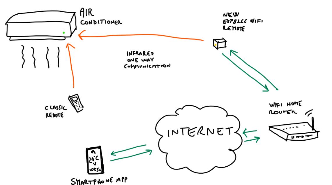 普通空調變為wifi控制方案設計