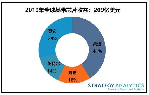 高通將有望在2020年獲得更多的5G份額