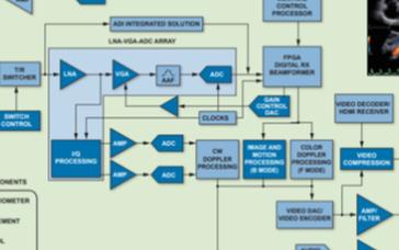 高性能模擬前端信號鏈解決方案,助力醫療超聲系統發展