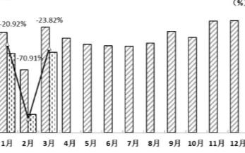 3月内燃机∏销量335.01万台,发电机组用内燃机...